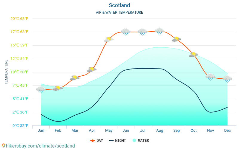 Scotland - Water temperature in Scotland - monthly sea surface temperatures for travellers. 2015 - 2018