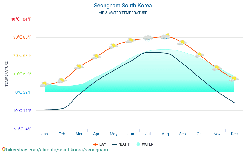 Seongnam - Water temperature in Seongnam (South Korea) - monthly sea surface temperatures for travellers. 2015 - 2018