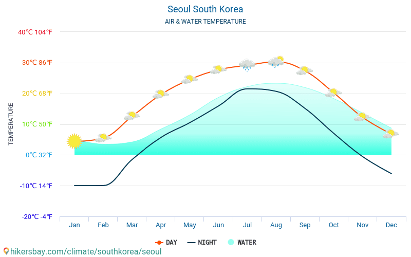 Seoul - Water temperature in Seoul (South Korea) - monthly sea surface temperatures for travellers. 2015 - 2018