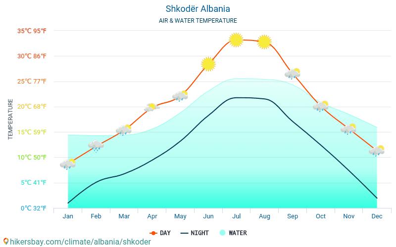 Shkodra - Vattentemperaturen i Shkodra (Albanien) - månadsvis havet yttemperaturer för resenärer. 2015 - 2018