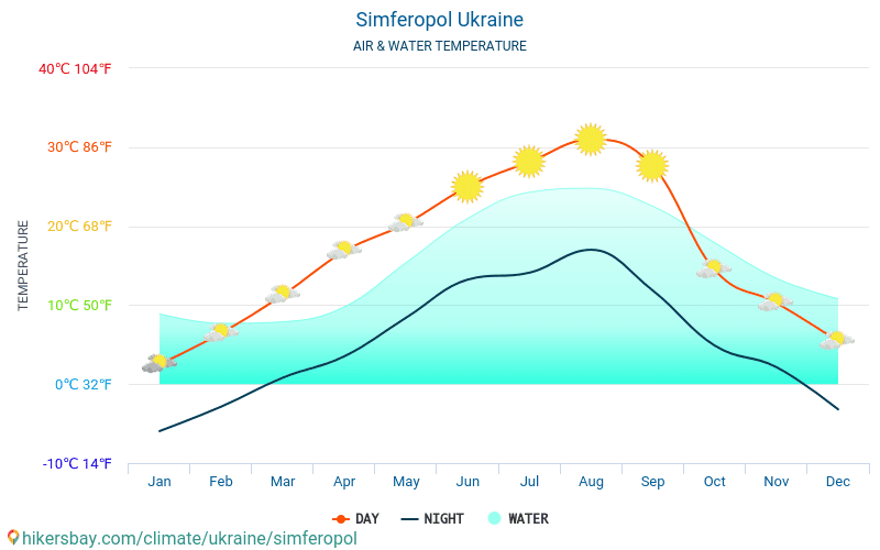 Simferopol - Water temperature in Simferopol (Ukraine) - monthly sea surface temperatures for travellers. 2015 - 2018