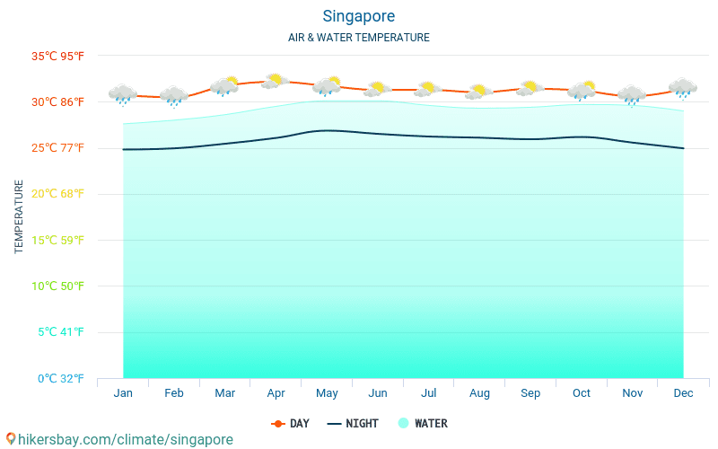 Singapore - Water temperature in Singapore - monthly sea surface temperatures for travellers. 2015 - 2018