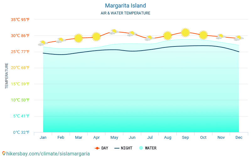 Margarita Island - Water temperature in Margarita Island - monthly sea surface temperatures for travellers. 2015 - 2018