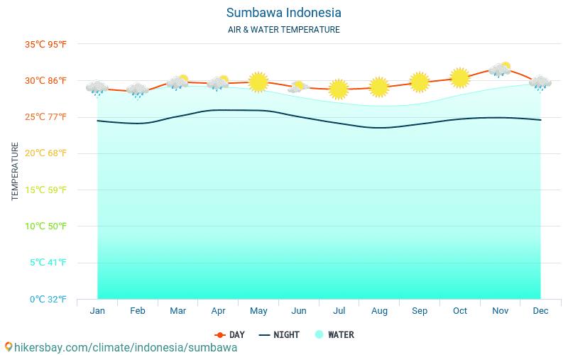 Sumbawa - Wassertemperatur im Sumbawa (Indonesien) - monatlich Meer Oberflächentemperaturen für Reisende. 2015 - 2019