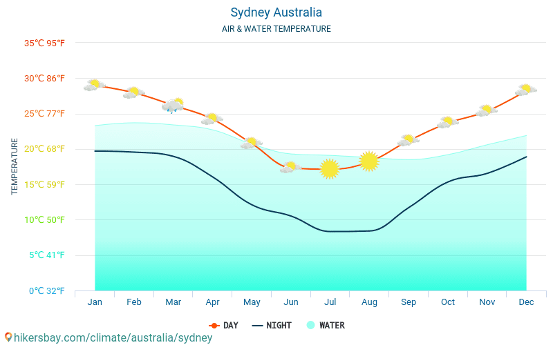 Australia - Water temperature in Sydney (Australia) - monthly sea surface temperatures for travellers. 2015 - 2018