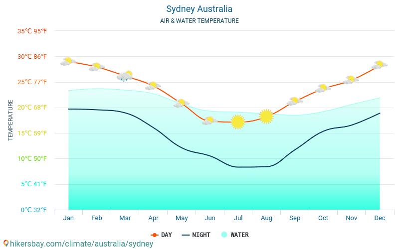 Australia - Temperatura dell'acqua a temperature superficiali del mare di Sydney (Australia) - mensile per i viaggiatori. 2015 - 2018