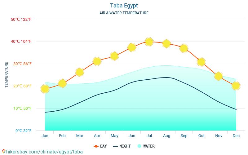 ヨルダン - 旅行者のための タバ (エジプト) - 毎月海の表面温度での水の温度。 2015 - 2019