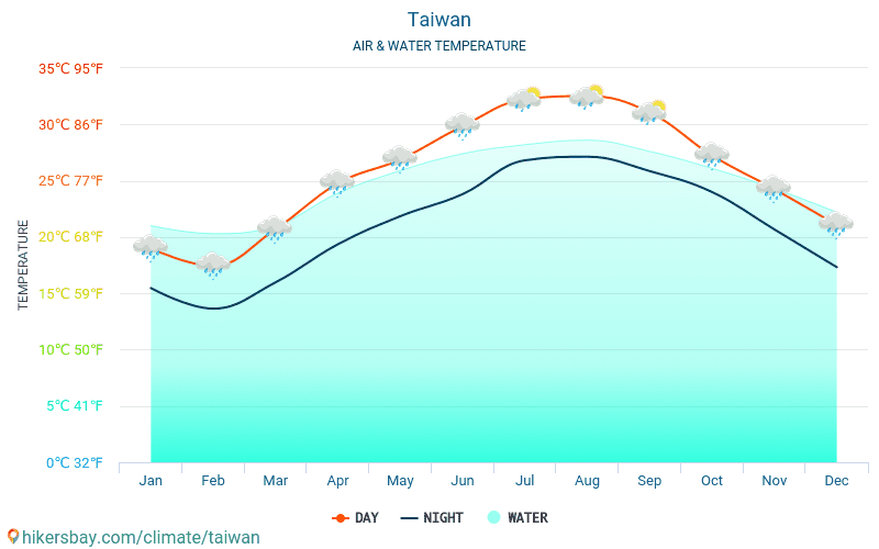 Taiwan - Water temperature in Taiwan - monthly sea surface temperatures for travellers. 2015 - 2018