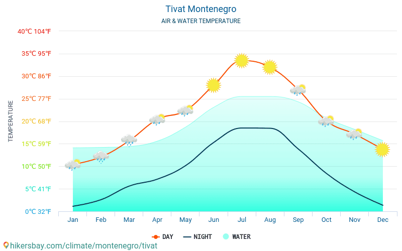 Tivat - Temperaturen i Tivat (Montenegro) - månedlig havoverflaten temperaturer for reisende. 2015 - 2019