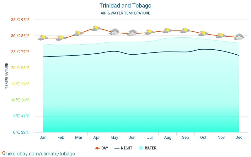 ประเทศตรินิแดดและโตเบโก - อุณหภูมิของน้ำในอุณหภูมิพื้นผิวทะเล ประเทศตรินิแดดและโตเบโก - รายเดือนสำหรับผู้เดินทาง 2015 - 2020 hikersbay.com