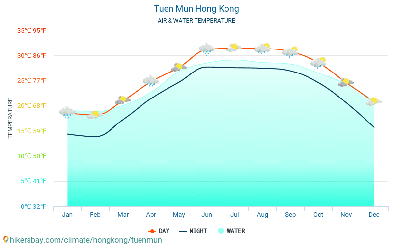 China - Water temperature in Tuen Mun (Hong Kong) - monthly sea surface temperatures for travellers. 2015 - 2018