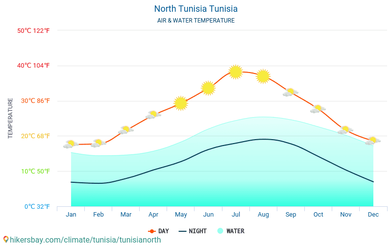 Túnez del norte - Temperatura del agua Túnez del norte (Túnez) - mensual temperatura superficial del mar para los viajeros. 2015 - 2018