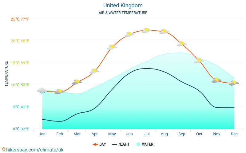 United Kingdom - Water temperature in Cardiff (United Kingdom) - monthly sea surface temperatures for travellers. 2015 - 2018