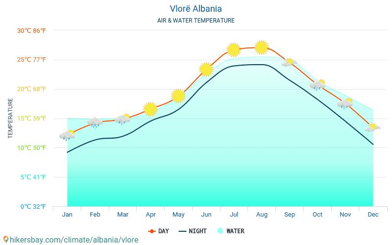Wlora - Temperatura wody w Wlora (Albania) - miesięczne temperatury powierzchni morskiej dla podróżnych. 2015 - 2019