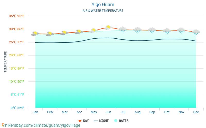 Yigo vesnice - Teplota vody v Yigo vesnice (Guam) - měsíční povrchové teploty moře pro hosty. 2015 - 2019