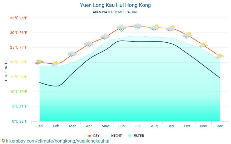 Yuen Long Kau Hui - 旅行者のための Yuen Long Kau Hui (香港) - 毎月海の表面温度での水の温度。 2015 - 2019